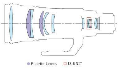 lenselementen-canon