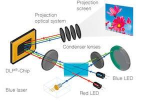 LED_beamer_techniek