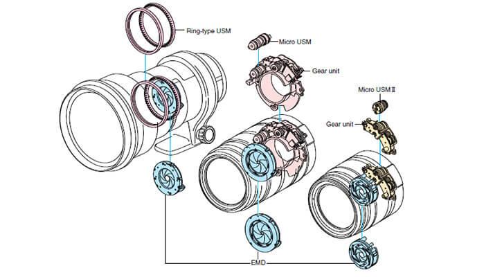 Autofocus engines Canon